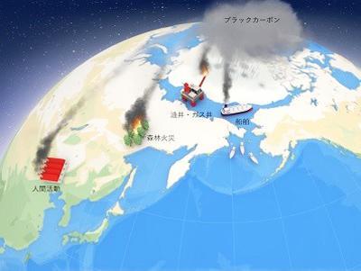 図1 「黒いすす(ブラックカーボン)」は、私たち人間の活動や森林火災など、さまざまな原因で大気に放出されている。ここでは、地球温暖化がとくに進む北極圏に運ばれるすすに注目している。(国立環境研究所などのプレスリリースより)