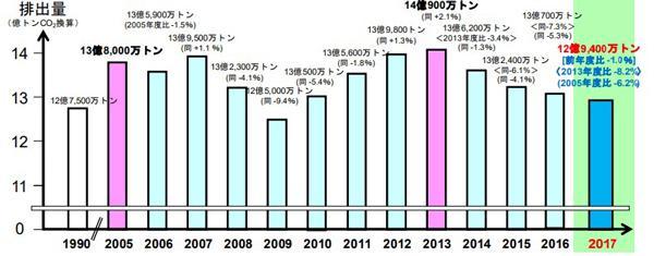 日本の温室効果ガス排出量(2017 年度速報値)(環境省提供)