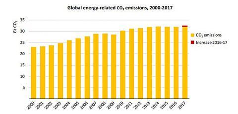 世界のエネルギー消費によるCO2排出量の2000年から2017年までの変化(IEA提供)