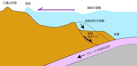 八重山巨大津波の原因の概念図(提供・産業技術総合研究所)