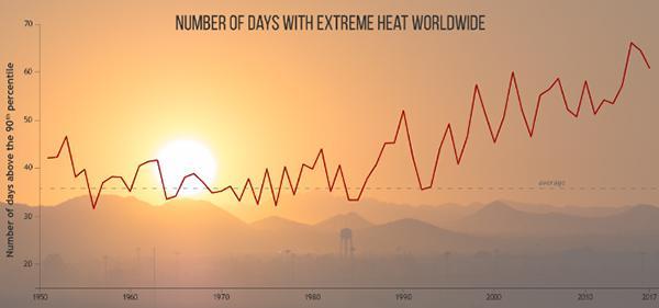 画像1 世界中の猛暑の日数。折れ線グラフは長期的に増加傾向にあることを示している(NOAA提供)