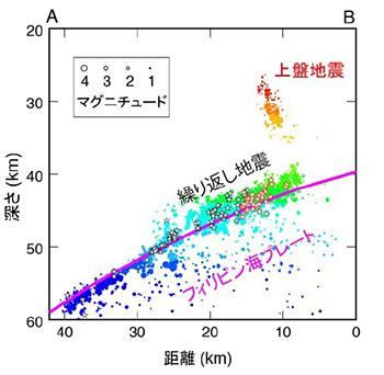 図1 研究の対象にした茨城県南西部の地下。右が南。フィリピン海プレートと、その上の陸のプレートの境界で、固着域のずれによる多数の「繰り返し地震」が起きている。右上の「上盤地震」は、陸のプレート内部に誘発された地震。震源の深さにより色を変えてある。(図はいずれも中島さんら研究グループ提供)