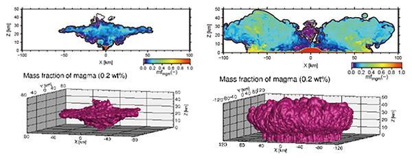 図 規模が小さめのピナツボクラス(左)の噴火と、超巨大噴火の噴煙の広がりのシミュレーション結果。いずれも噴火から13分20秒後で、上は断面図。超巨大噴火の場合は、中心の火口から離れた環状の部分で噴煙が高く上がっており、全体がドーナツ型になっている。(鈴木さんら研究グループ提供)