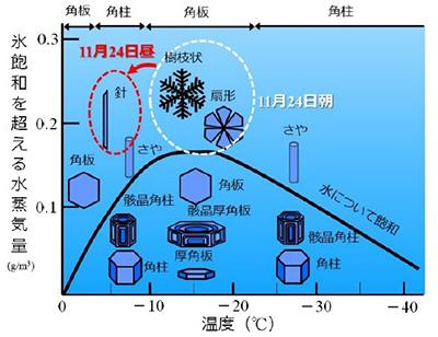 図 雪の結晶の形と、気温、空気中の水分量の関係。2016年11月24日の南関東では樹枝状、扇形(扇状)が針状に変わった。気温の上昇を意味している。(気象研究所のプレスリリースより)