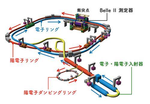 図 スーパーKEKBプロジェクト全体図(提供・高エネルギー加速器研究機構)