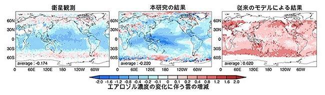 図 佐藤さんらの気候シミュレーションで得られた雲の増減(中)。エーロゾルの増加で雲が増える部分は赤っぽい色、減る部分は青っぽい色で示している。人工衛星による観測結果(左)と、よく合っている。従来型のシミュレーション結果(右)ではほぼ全域で雲が増加しており、今回のシミュレーションとはかなり結果が違う。(佐藤さんら研究グループ提供)