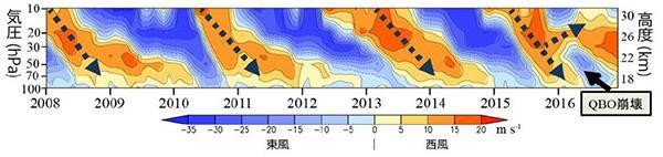 図1 赤道の上空から「西風」(オレンジ色)と「東風」(青)が下りてくる様子。点線の矢印は、このうち「西風」が時間(横軸)とともに下がってくることを示している。ふつうは、下りてきてそのまま高度17〜18キロメートルで消滅するが、2016年から2017年にかけては、「東風」が急に割り込んできて、「西風」が上下に分裂してしまった。「QBO」は「準2年周期振動」の略。(図はいずれも渡辺さんら研究グループ提供)