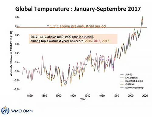 図 気温上昇のグラフ(提供・世界気象機関)