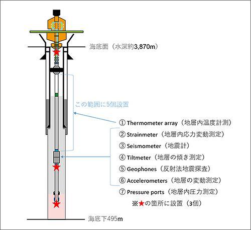 図1 長期孔内観測システム(LTBMS)概念図(提供・JAMSTEC)