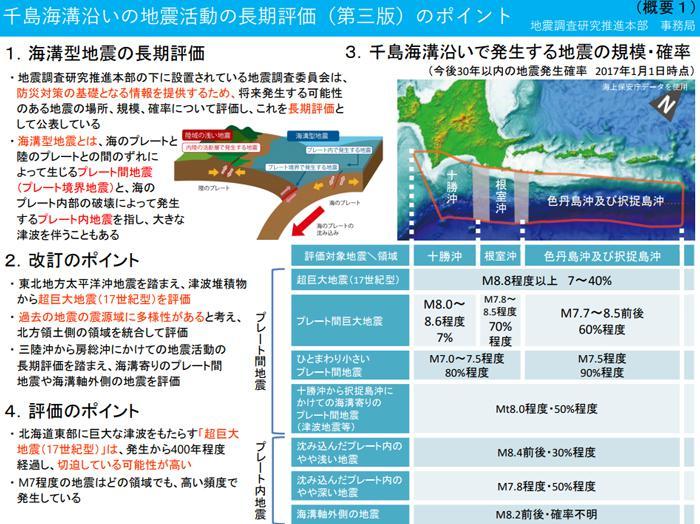 図 「千島海溝沿いの地震活動の長期評価(第三版)改訂のポイント」(提供:政府・地震調査研究推進本部)