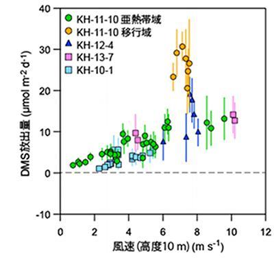 図3.図2の地点で実計測した海洋から大気へのDMS放出量と風速の関係。縦軸がDMS放出量、横軸が風速。風速が大きくなるほど、DMS放出量が増加する様子が読み取れる。海洋微生物の活動が活発であると考えられる観測点(オレンジ色)では、顕著に高いDMS放出量が確認された 出典:筑波大学プレスリリース