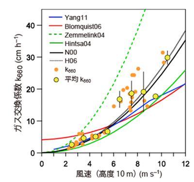 図4.オレンジの●が各観測された値、黄色の●が風速ごとの実計測平均値。実線・破線はすべて過去の研究報告値。今回の実測値は過去の研究報告値間に含まれている 出典:筑波大学プレスリリース
