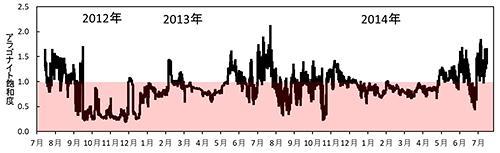 図2 チャクチ海の海底付近での「飽和度」を示すグラフ。飽和度が1以下のピンクの領域が、アラゴナイトの殻を作れない「未飽和」の状態。(川合さん提供)