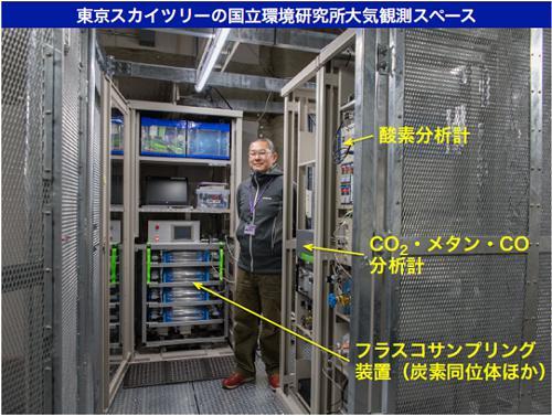 画像 東京スカイツリーに整備した国立環境研究所大気観測スペースの写真(提供・国立環境研究所)