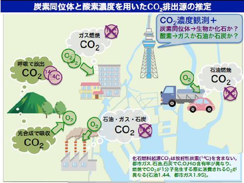 図2 炭素同位体と酸素濃度を用いてCO2排出源を推定する方法の概要(提供・国立環境研究所)