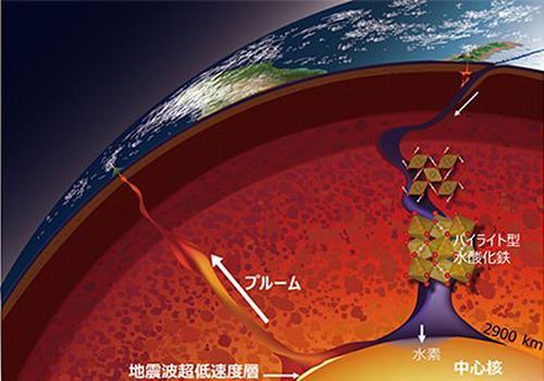 図 地球内部構造と今回の研究から示唆される地球深部への水の輸送(提供・愛媛大学GRC)
