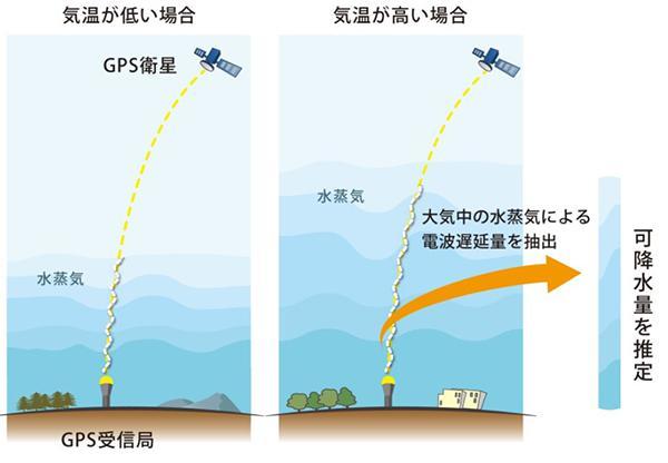 図 大気に含まれている水蒸気量の概念図。気温が高い場合(右)は、気温が低い場合に比べ、水蒸気をたくさん含む空気が高い高度まで広がっている。「可降水量」とは、地表面からはるか上空までの大気に含まれている水蒸気の総量。(藤田さんら研究グループ提供)