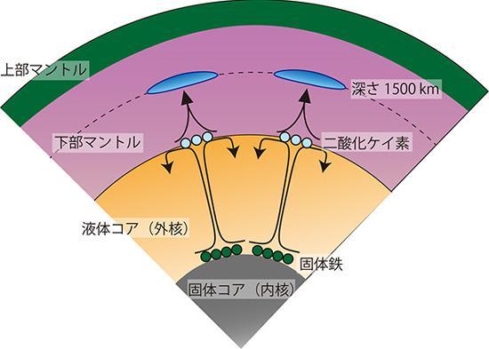 図 地球内部の二酸化ケイ素結晶化と対流運動(東工大研究グループ作成・提供)