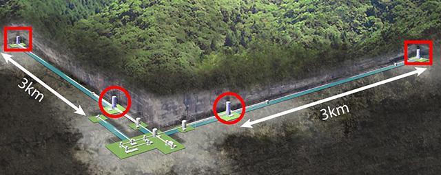 トンネル内でレーザー光が発射されるL字型パイプの模式図。赤い〇と□はサファイア鏡(東京大学宇宙線研究所などKAGRA研究機関グループ提供)