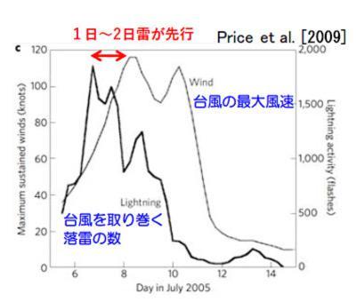 台風の強さと雷放電頻度(プライスらの2009年の論文より高橋教授が作成)