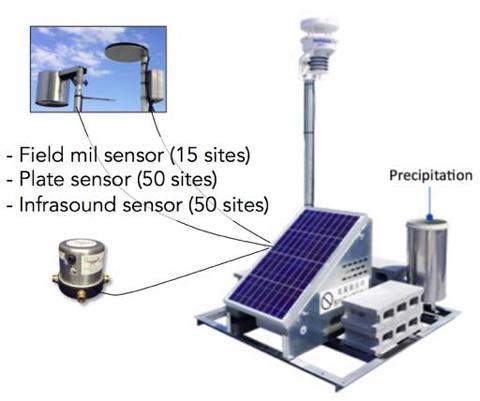 マニラ首都圏に設置した雷センサー(高橋教授提供)