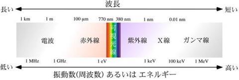 図1 光の波長とエネルギーの関係。硬エックス線は、エックス線とガンマ線の間のエネルギーを持つ。