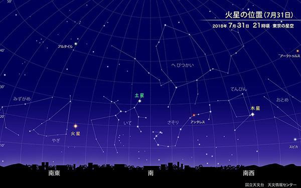 画像2 31日午後9時頃の東京の星空での火星の位置(提供・国立天文台)