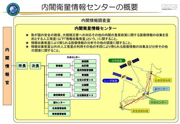 図 内閣衛星情報センターの概要(内閣衛星情報センター提供/同センターホームページから)