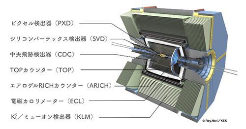 図 「ベルⅡ」測定器の構造図(提供・高エネルギー加速器研究機構)