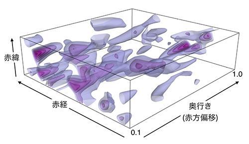 図2 ダークマターの分布。「奥行き」は、数値が大きいほど地球から遠い古い宇宙。(提供 東京大学/国立天文台)