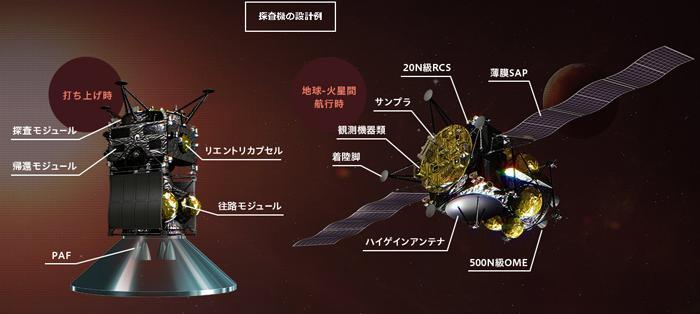 図 MMX探査機の概念図(JAXA提供)