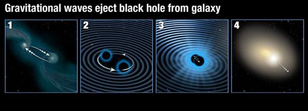 画像2 NASA研究者が推定する、ブラックホールが銀河の中心から外側に飛び出すまでのシナリオ。2つのブラックホールが接近して互いに回りながら合体(画像内番号1から3)し、外側に飛び出す(画像4)(提供・NASA, ESA, and A. Field〈STScI〉)