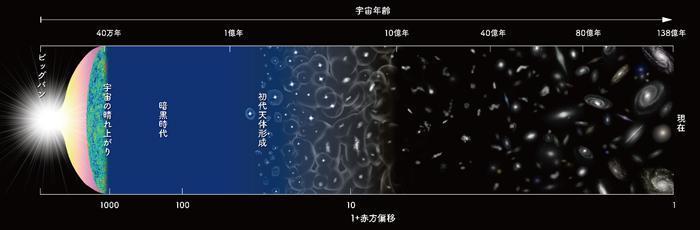 画像2 138億年前のビッグバンから現在までの宇宙の歴史の模式図。宇宙誕生後数億年後に最初の天体が生まれ、それらが進化して現在の宇宙を形作っていることを示している(提供・国立天文台)
