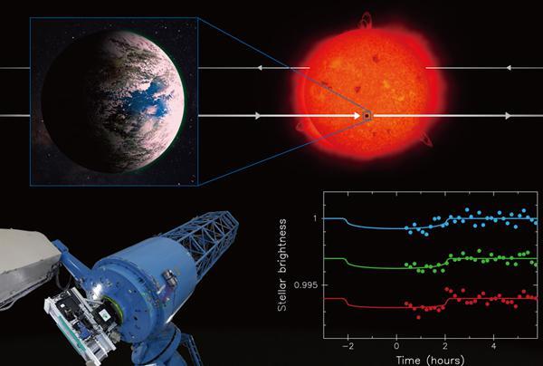 図 研究成果の概要を表したイラスト。国立天文台の研究グループは岡山天体物理観測所の188cm望遠鏡と観測装置MuSCAT(図左下、実写真)を使用して、地球に近い大きさと温度を持つ太陽系外惑星K2-3d(図左上、軌道の前方から臨んだ想像図)が主星(図右上、想像図)の手前を通過する様子を、主星の減光現象として捉えることに成功した(図右下は実データ)(国立天文台作成・提供)
