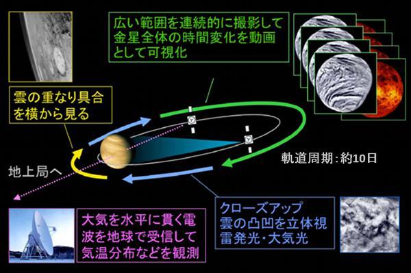図3. 金星との距離、また地球や太陽との位置関係に応じた観測ミッション