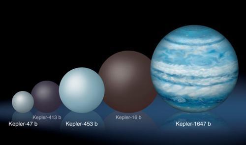 図 過去見つかった連星の惑星との大きさ比較の想像図(画家Cook氏による) 。一番右が今回発見された「ケプラー1647b」(提供 NASA/Lynette Cook)