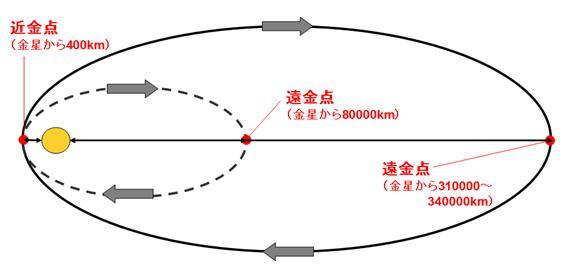 「あかつき」の軌道。2010年に目指した遠金点は8万キロメートルだったが、数回の軌道制御を行い、遠金点31〜34万キロメートルの軌道に変更する