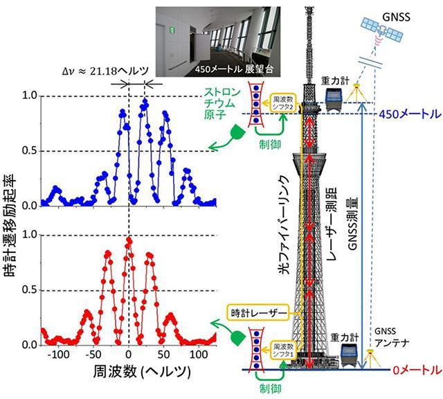 東京スカイツリーを利用した可搬型光格子時計の実験の概要(香取秀俊東京大学教授提供)