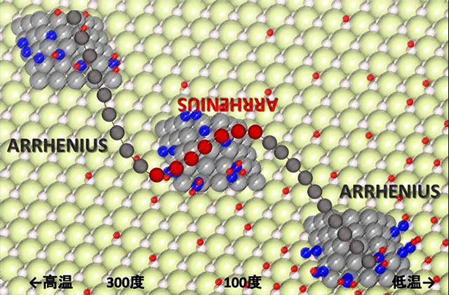 セ氏100度から200度の温度領域(大きな赤い丸)では、低温ほど反応速度が速くなり、アレニウスの法則に従わない。同法則は、スウェーデンの科学者スヴァンテ・アレニウスが1884年に唱えた。小さな赤い丸は触媒表面上の水素、青い丸は窒素。灰色の丸はルテニウム、薄緑の丸はセリウム、白い丸は酸素を示す。