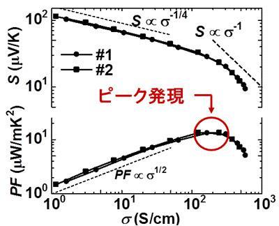 熱電材料の性能を示すゼーベック係数(上)と発電性能(下)の電気伝導率依存性。PFは金属状態形成に伴い明確なピークを示す。(名古屋大学提供)