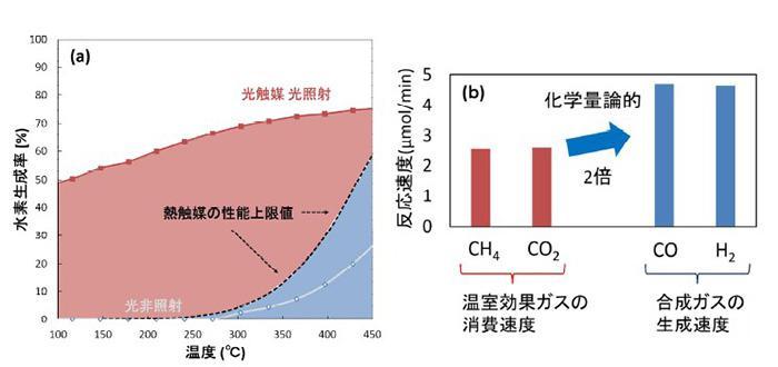 新触媒の性能。(a) 活性の温度依存性(濃度1パーセントのCO2とメタンの混合ガスを使用)、(b) 温室効果ガスの消費速度と合成されたガスの生成速度(宮内教授提供)