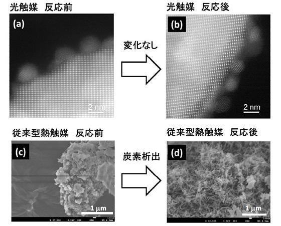 新触媒と従来型熱触媒の反応前後の電子顕微鏡写真。(a)新触媒の反応前、(b)新触媒の反応12時間後、(c)従来型熱触媒の反応前、(d)従来型熱触媒の反応5時間後(宮内教授提供)