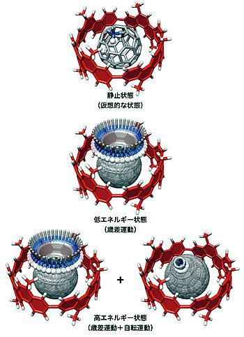 カーボンナノチューブ分子ベアリングの回転運動の詳細。外側のベアリング(赤)の中で、回転子(灰色)が回転する。低温(低エネルギー状態)では歳差運動のみだが、高温(高エネルギー状態)では 歳差運動に自転運動が加わる。