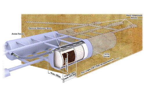 100万トンの水を地下にたたえるハイパーカミオカンデ検出器の概観