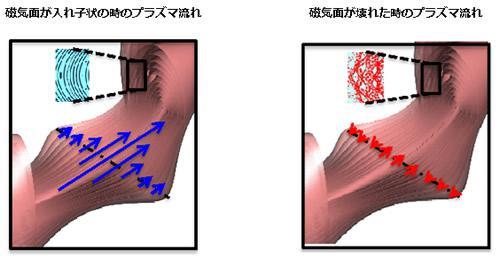 磁気面の破壊によるプラズマ流のせき止めの概念図