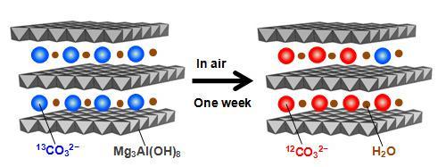 ハイドロタルサイトに含まれる炭酸イオンと空気中の二酸化炭素の交換
