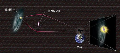 PS1-10afxの増光のメカニズムの模式図
