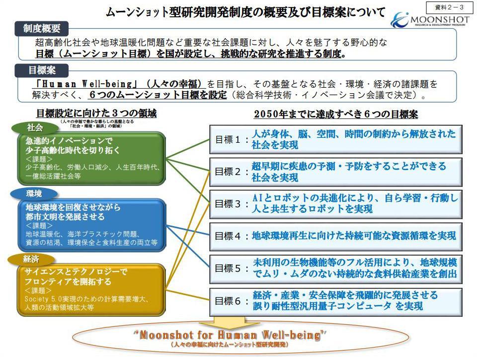 「ムーンショット型研究開発制度」の概略(内閣府/総合科学技術・イノベーション会議提供)