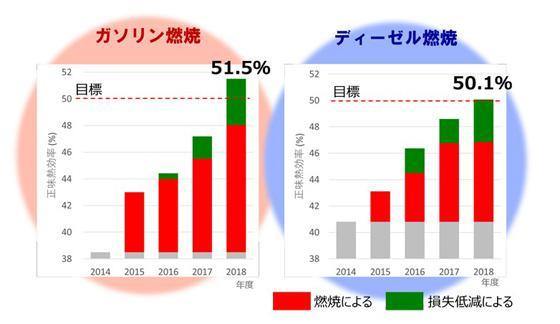 熱効率50%超達成の推移(提供・JST/内閣府SIP事務局)