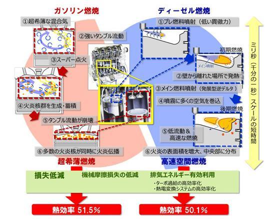 熱効率50%超を達成した技術の概要(提供・JST/内閣府SIP事務局)